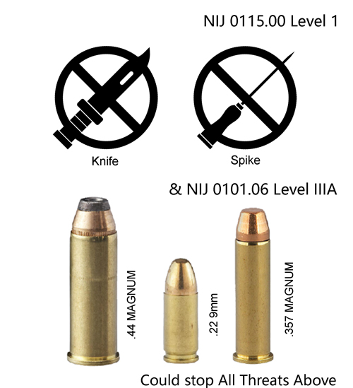 NIJ Level1&NIJ IIIA .44 defend threats